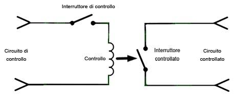 interruttore-controllato