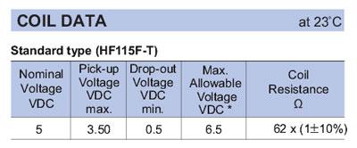 HF115F-T_coil_data