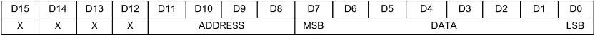 max7219 formato dati