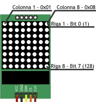 disposizione-LEDs