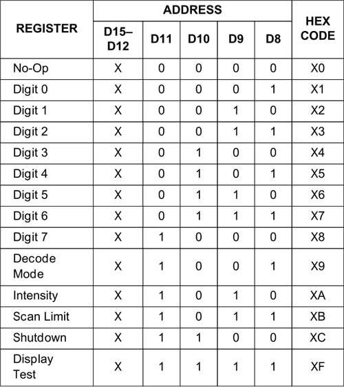 max7219-full-registers-table
