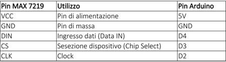 tabella-collegmento-arduino-max7219